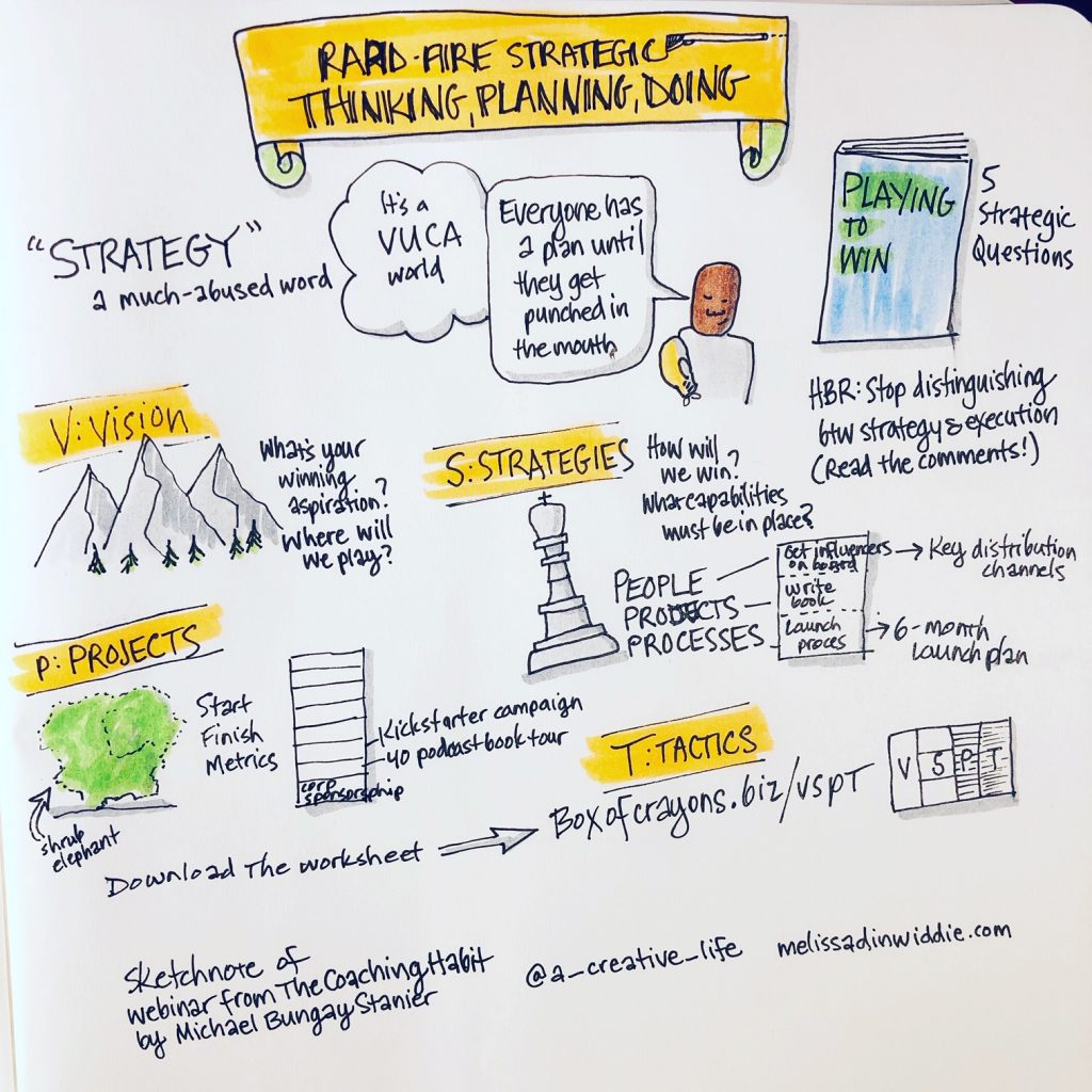 "Sketchnote / graphic recording / visual note of a short webinar by Michael Bungay Stanier, entitled ""Rapid-Fire Strategic Thinking, Planning, Doing,"" with a link to a worksheet to download from boxofcrayons.biz/vspt"