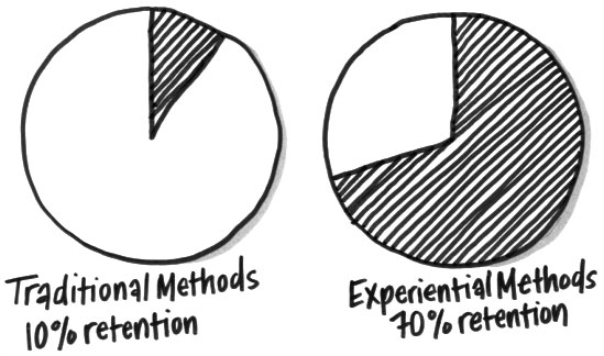 Traditional methods lead to 10% retention, while experiential methods lead to 70% retention!