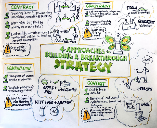 Graphic Recording of HBR article by Melissa Dinwiddie of Creative Sandbox Solutions™ - Visual Practitioner, Graphic Recorder, Graphic Facilitator and facilitator of LEGO® SERIOUS PLAY® methods and materials