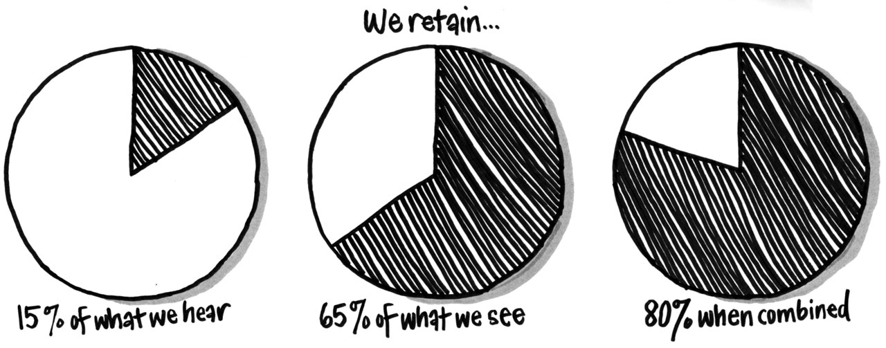 Research suggests we retain 15% of what we hear, 65% of what we see, but 80% when they're combined! This is the power of graphic recording and graphic facilitation